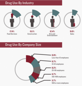 drug abuse in the workplace, workplace drug abuse